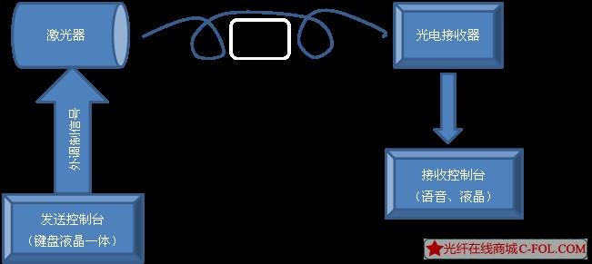 光纤通讯演示系统